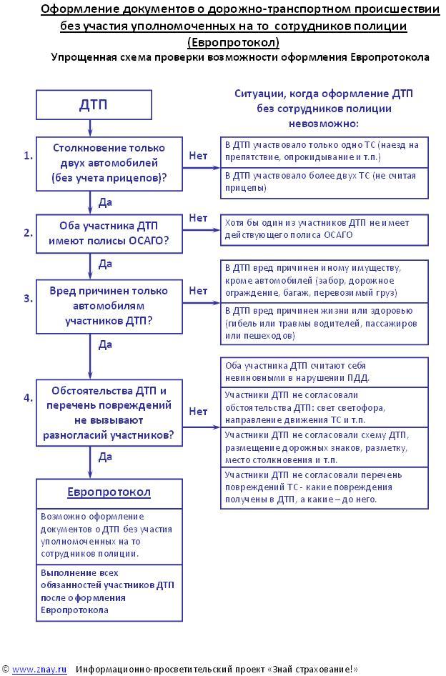 Критерии применимости Европротокола